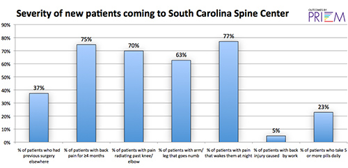 back pain patient severity, south carolina, clinical outcomes on return to function and activity, greenwood spine center